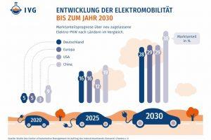 180219_Infografik_IVG_E_Mobility.jpg