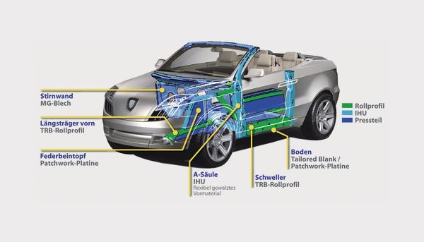 kraftstoffverbrauch und co2 emission reduzieren mit stahl gewicht einsparen automobilkonstruktion. Black Bedroom Furniture Sets. Home Design Ideas