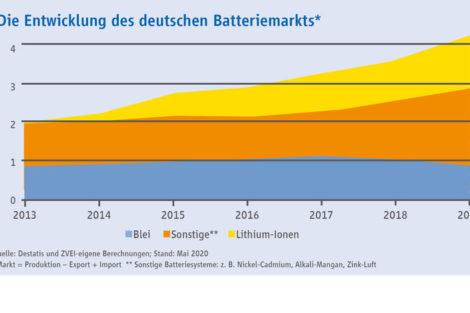 Batteriemarkt-ZVEI-Starkes-Wachstum-2019