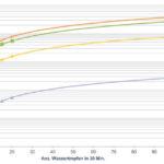 IP67-Leckagetests-Inficon-Leckratenspezifikation-1-_bar