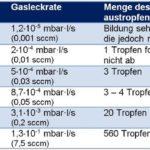 IP67-Leckagetests-Inficon-Messergebnisse