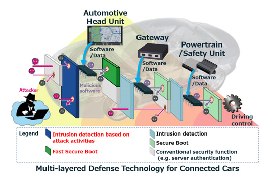 Mitsubishi_Electric_Cyber-Security_Vernetztes-Fahren.png