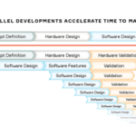 Software-definierte-Fahrzeugarchitektur-Aptiv-SW-Design
