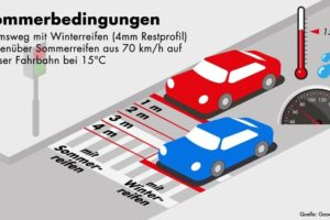 h_auf_nasser_Fahrbahn_schon_bei_15°C_um_vier_Meter_kürzer_als_mit_Winterreifen